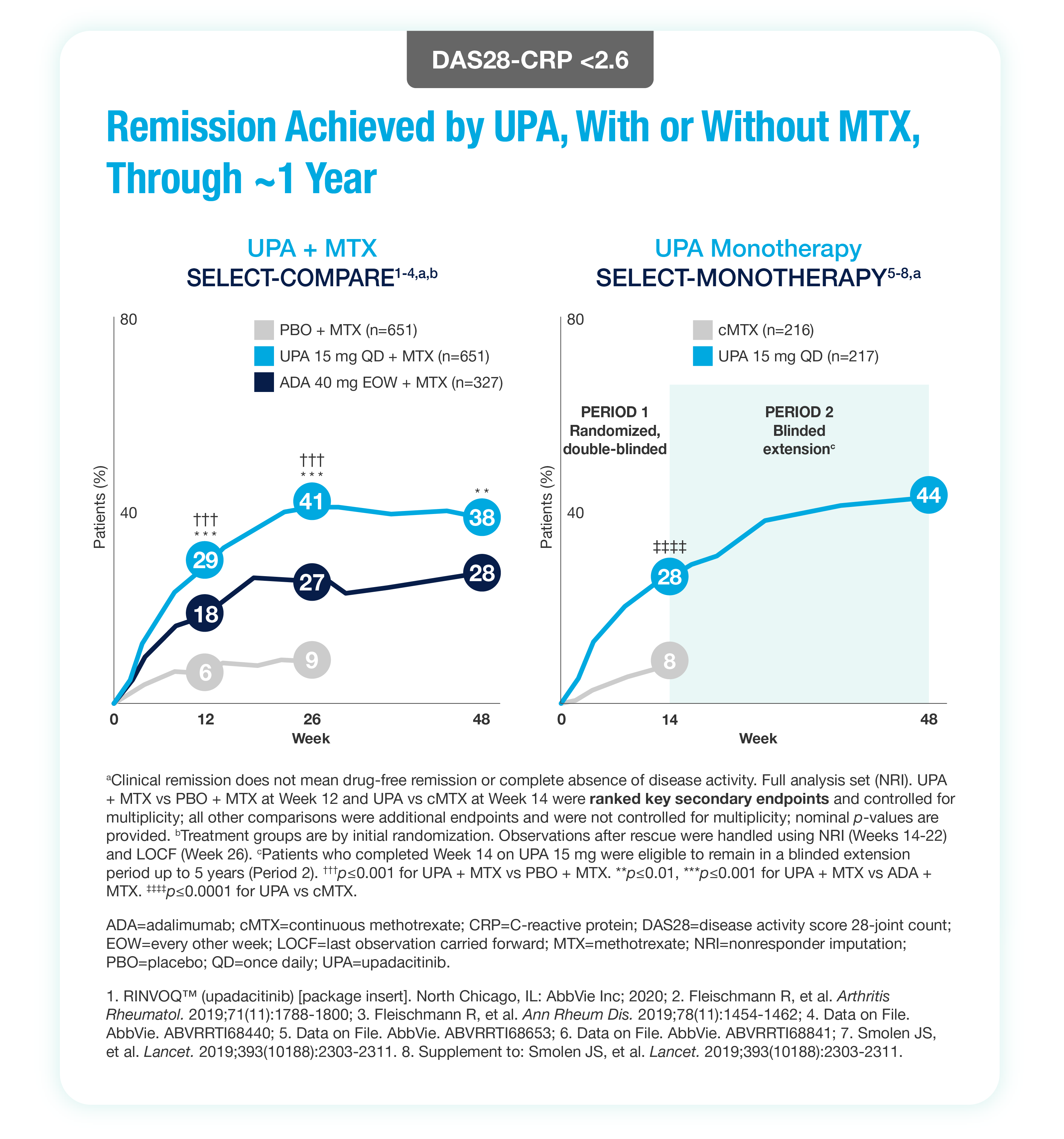 Remission Achieved by UPA, With or Without MTX, Through - 1 Year