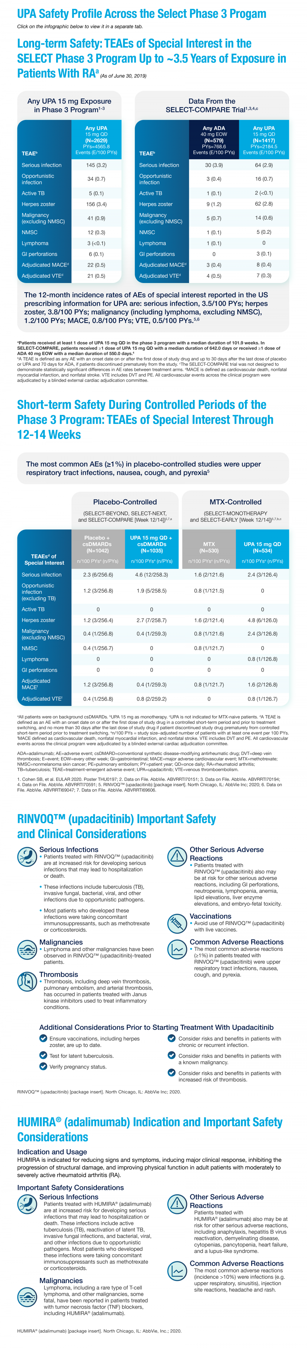 UPA Safety Profile Across the Select Phase 3 Program