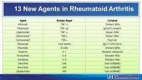 RA rheumatoid arthritis agents